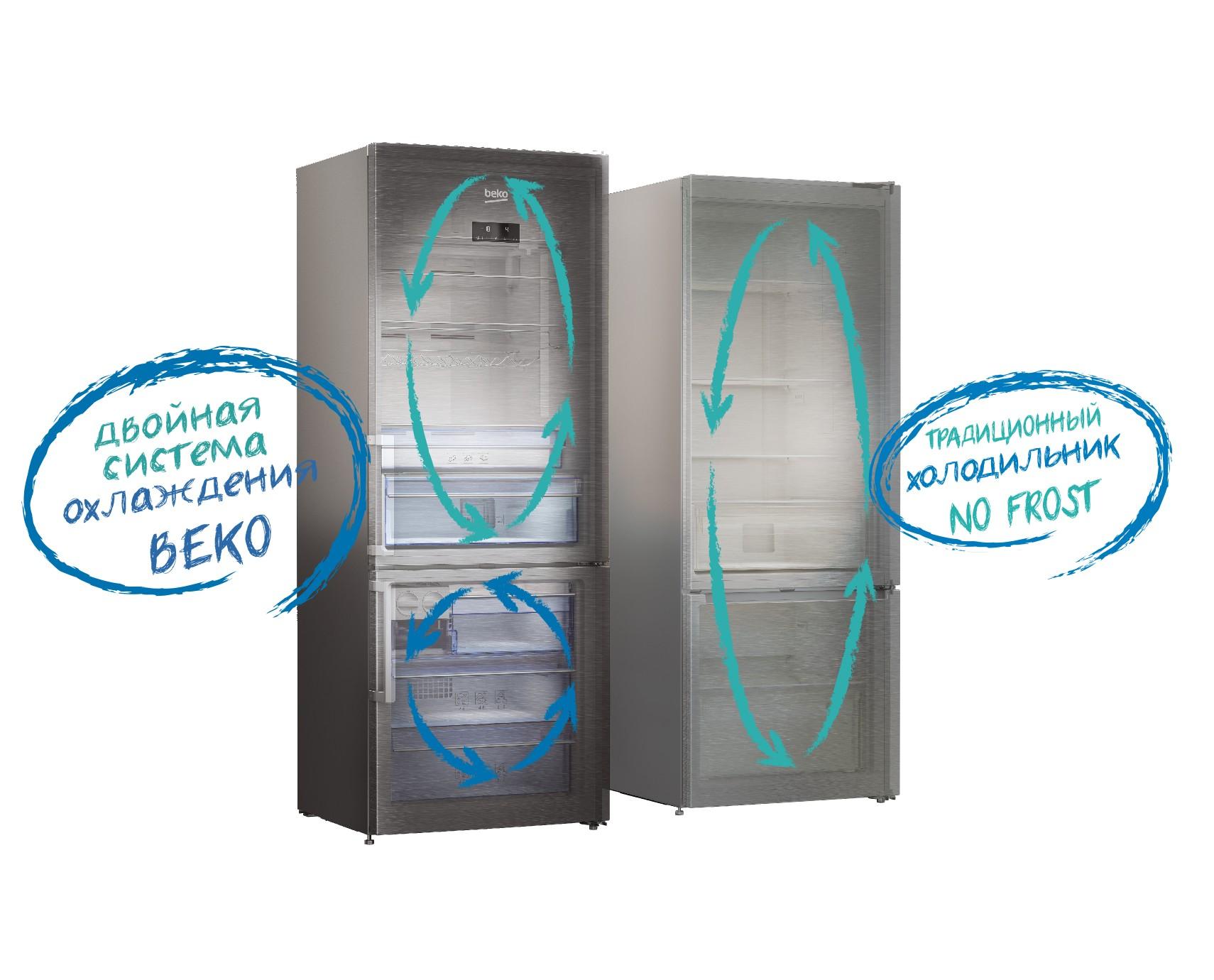 Система двухконтурного охлаждения с автоматической разморозкой NoFrost Dual Cooling